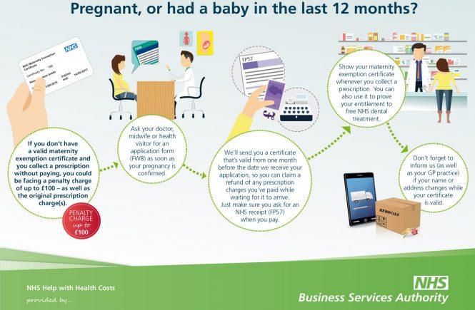 NHS Maternity Exemption Certificate: che cos'è e come farlo